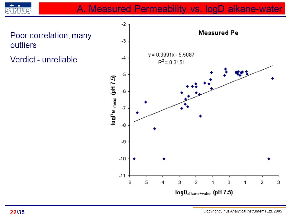 Copyright Sirius Analytical Instruments Ltd. 2005 /3522 A. Measured Permeability vs. logD alkane-water Poor correlation, many outliers Verdict - unrel