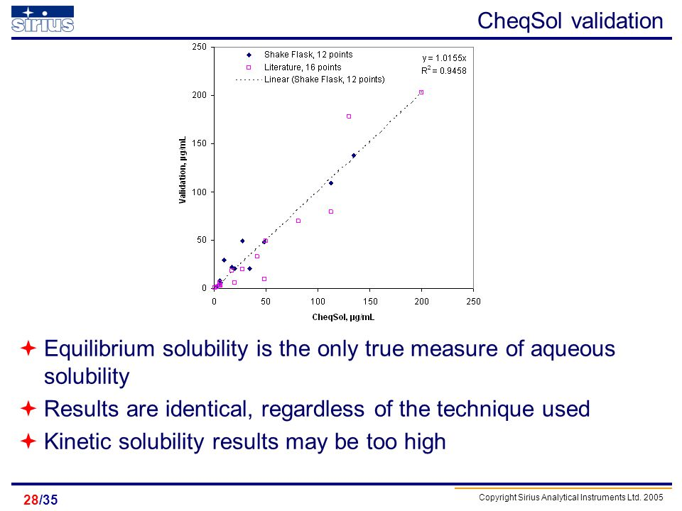 Copyright Sirius Analytical Instruments Ltd. 2005 /3528 CheqSol validation Equilibrium solubility is the only true measure of aqueous solubility Resul