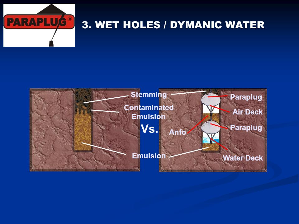 3. WET HOLES / DYMANIC WATER Water Deck Paraplug Air Deck Paraplug Anfo Stemming Emulsion Contaminated Emulsion Vs.
