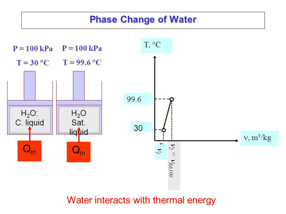 Phase Change of Water H 2 O Sat.