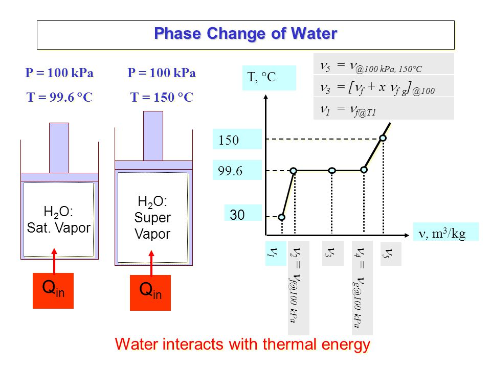 Phase Change of Water Water interacts with thermal energy H 2 O: Sat.