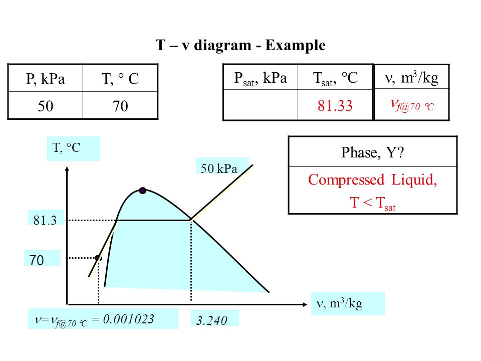 T – v diagram - Example T, C, m 3 /kg f@200 kPa = 0.001061 200 kPa P, kPa, m 3 /kg 2001.5493 T- diagram with respect to the saturation lines Phase, Why.