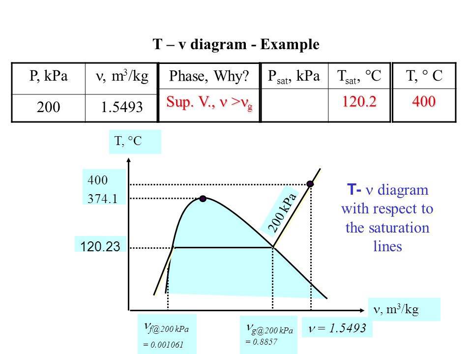 T – v diagram - Example T, C, m 3 /kg 1,000 kPa P, kPau, kJ/kg 1,0002,000 T- diagram with respect to the saturation lines Phase, Why.