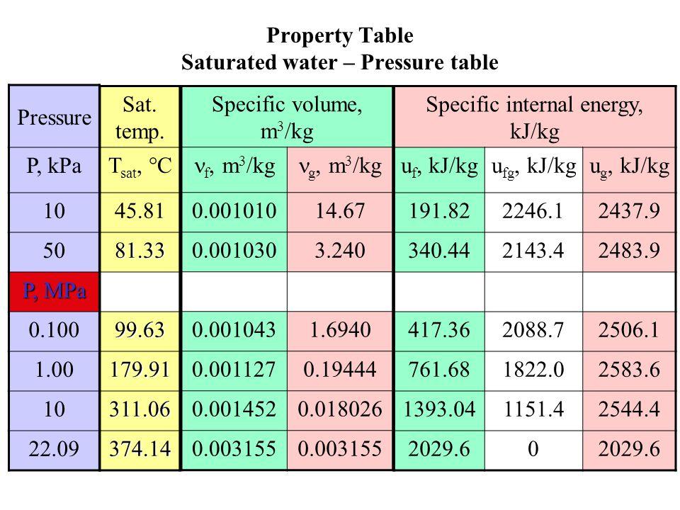 Property Table Saturated water – Pressure table Pressure P, kPa 10 50 P, MPa 0.100 1.00 10 22.09 Specific internal energy, kJ/kg u f, kJ/kgu fg, kJ/kgu g, kJ/kg 191.822246.12437.9 340.442143.42483.9 417.362088.72506.1 761.681822.02583.6 1393.041151.42544.4 2029.60 Specific volume, m 3 /kg f, m 3 /kg g, m 3 /kg 0.00101014.67 0.0010303.240 0.0010431.6940 0.0011270.19444 0.0014520.018026 0.003155 Sat.