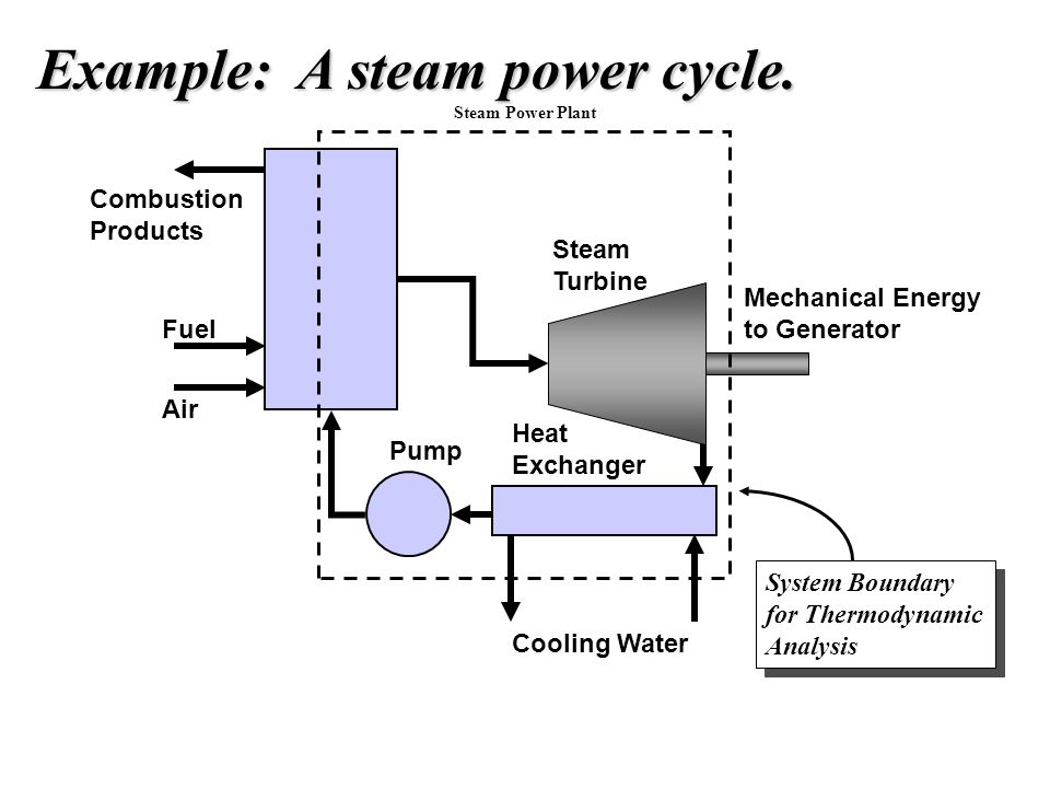 Example: A steam power cycle.
