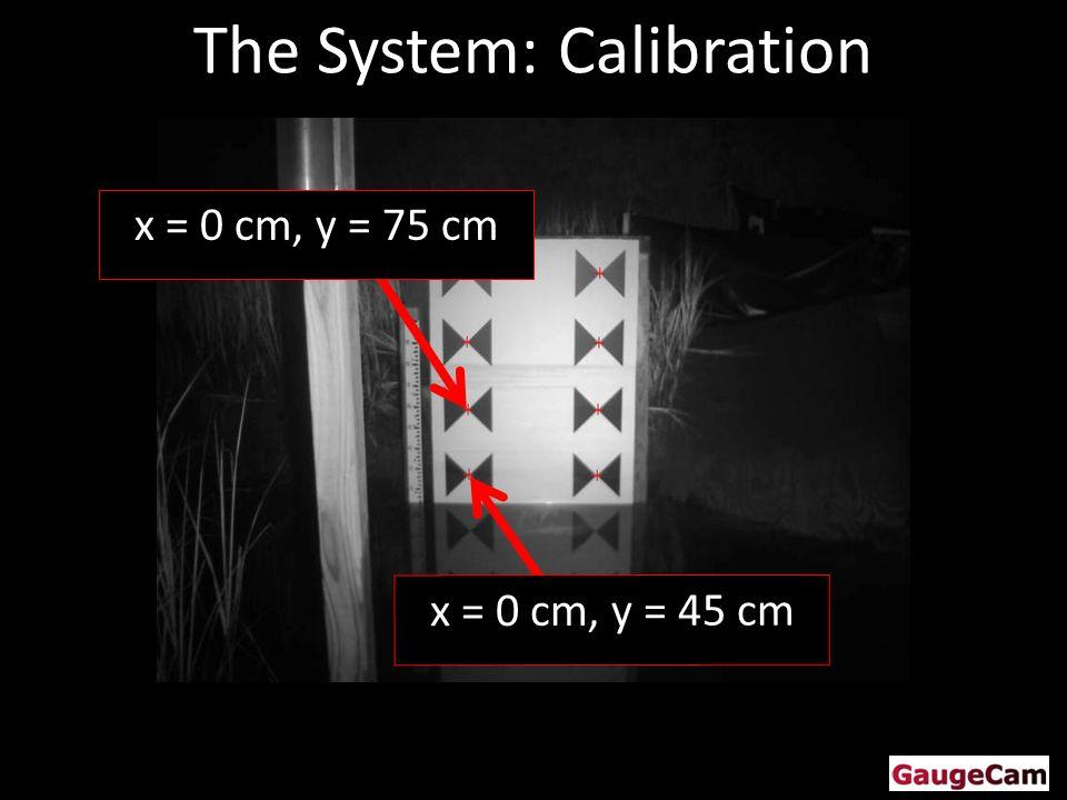 x = 0 cm, y = 75 cm x = 0 cm, y = 45 cm