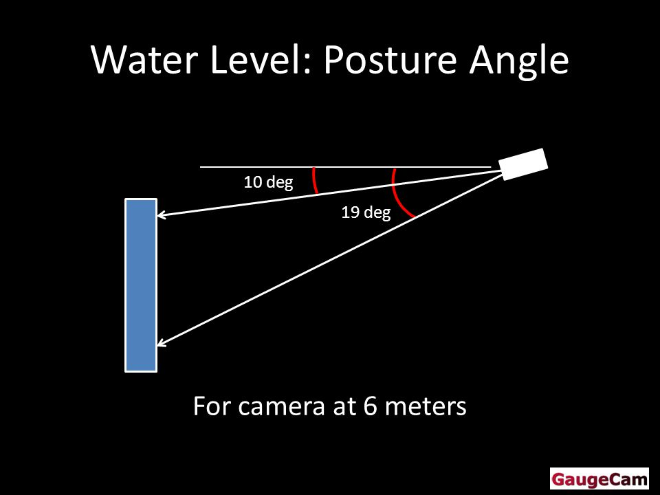 Water Level: Posture Angle 19 deg 10 deg For camera at 6 meters