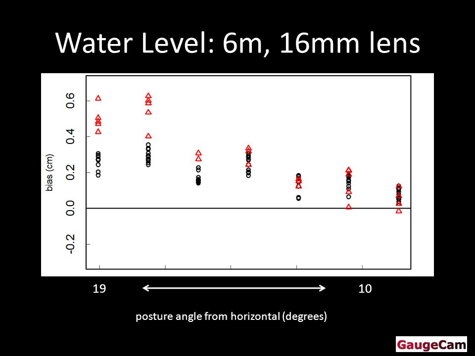 Water Level: 6m, 16mm lens posture angle from horizontal (degrees) 1910