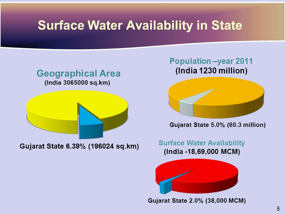 Surface Water Availability in State Population –year 2011 (India 1230 million) Geographical Area (India 3065000 sq.km) Gujarat State 6.39% (196024 sq.