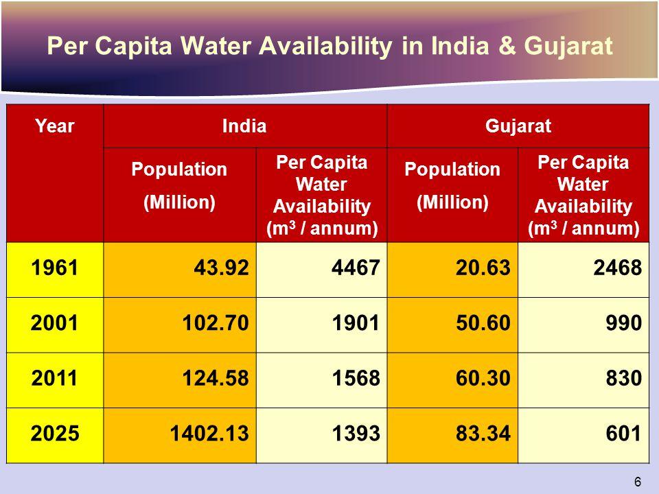 Per Capita Water Availability in India & Gujarat YearIndiaGujarat Population (Million) Per Capita Water Availability (m 3 / annum) Population (Million