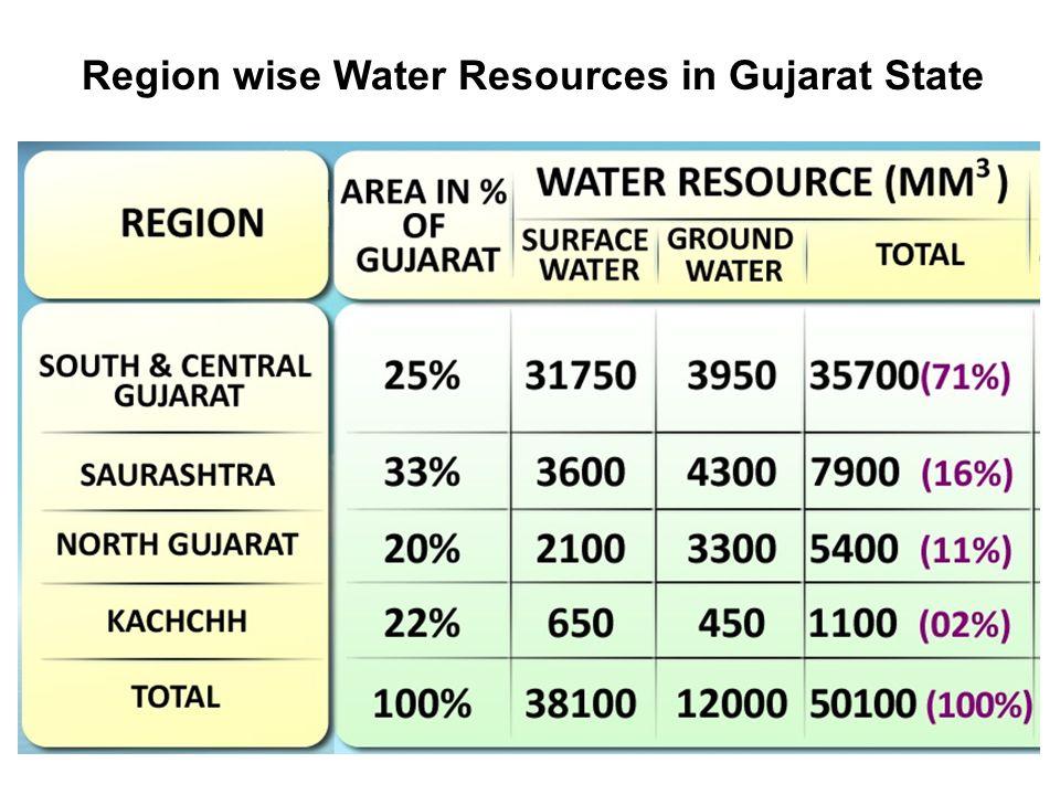 Region wise Water Resources in Gujarat State