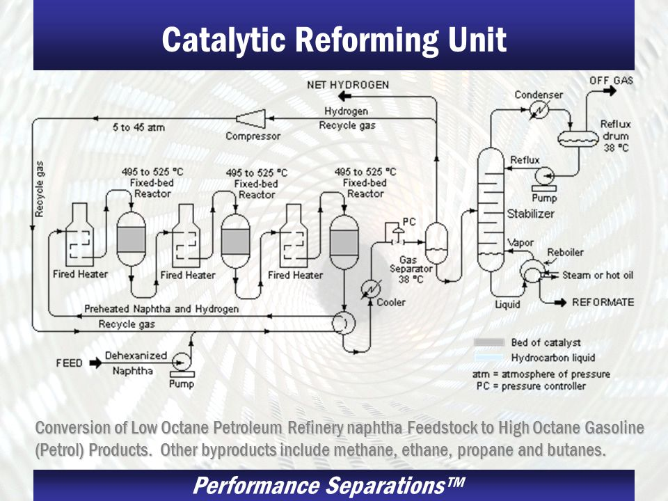 Performance Separations Catalytic Reforming Unit Conversion of Low Octane Petroleum Refinery naphtha Feedstock to High Octane Gasoline (Petrol) Produc
