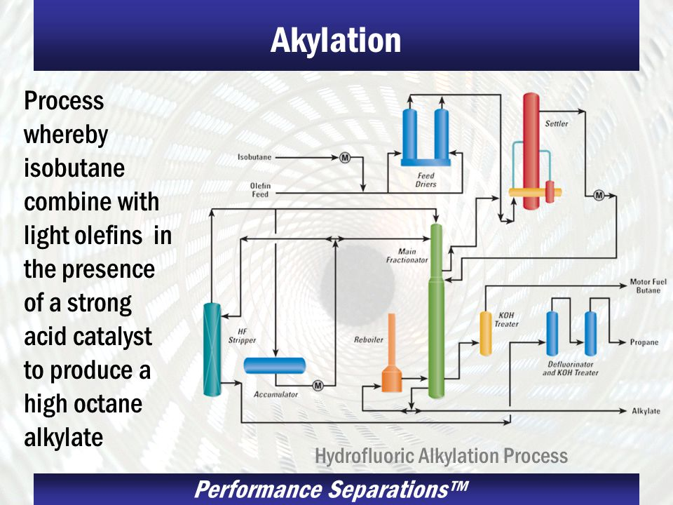 Performance Separations Akylation Process whereby isobutane combine with light olefins in the presence of a strong acid catalyst to produce a high octane alkylate Hydrofluoric Alkylation Process