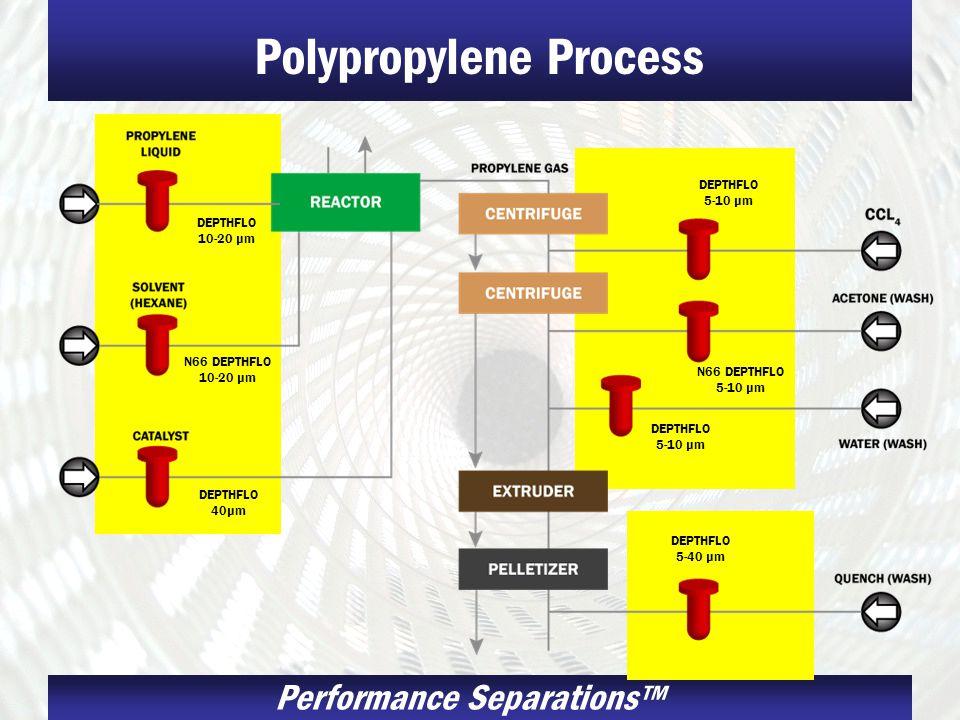 Performance Separations Polypropylene Process DEPTHFLO 40µm N66 DEPTHFLO 10-20 µm DEPTHFLO 10-20 µm N66 DEPTHFLO 5-10 µm DEPTHFLO 5-10 µm DEPTHFLO 5-10 µm DEPTHFLO 5-40 µm