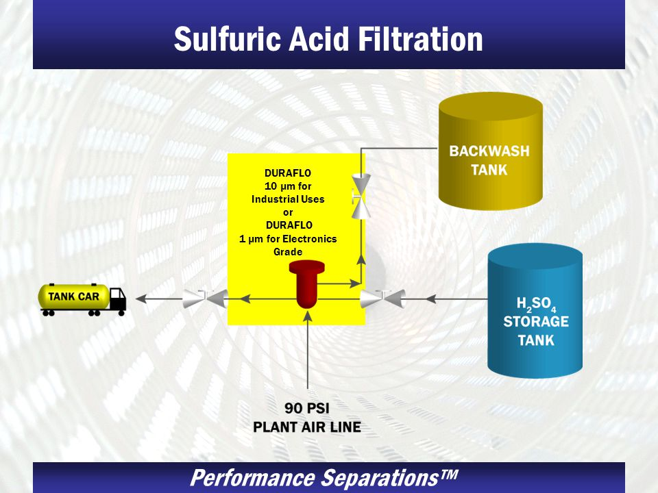 Performance Separations Sulfuric Acid Filtration DURAFLO 10 µm for Industrial Uses or DURAFLO 1 µm for Electronics Grade