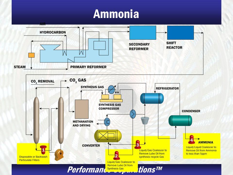 Performance Separations Ammonia