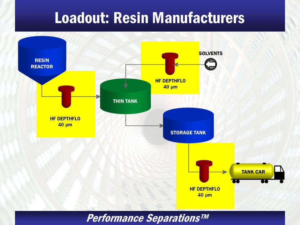 Performance Separations Loadout: Resin Manufacturers HF DEPTHFLO 40 µm HF DEPTHFLO 40 µm HF DEPTHFLO 40 µm