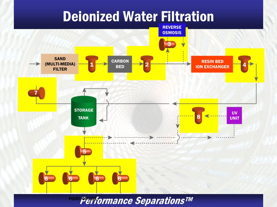 Performance Separations Deionized Water Filtration