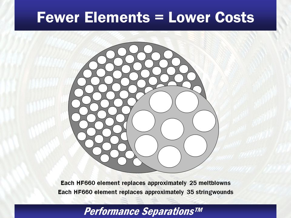 Performance Separations Fewer Elements = Lower Costs Each HF660 element replaces approximately 25 meltblowns Each HF660 element replaces approximately 35 stringwounds
