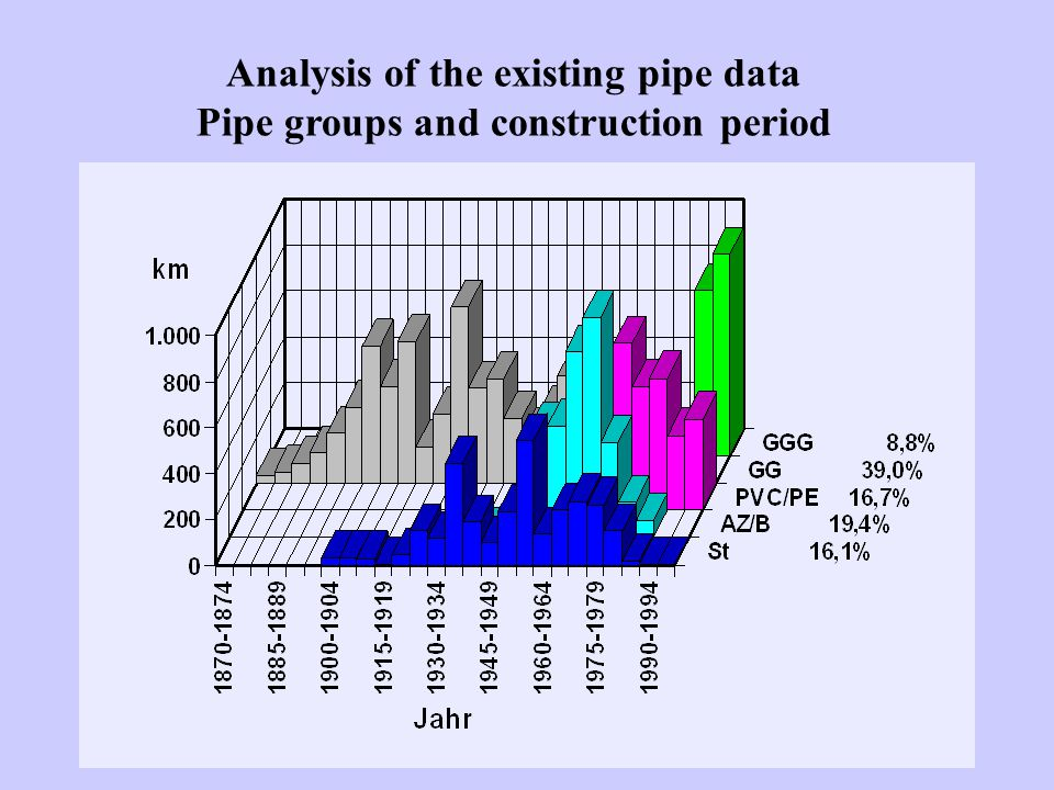 Analysis of the existing pipe data Pipe groups and construction period
