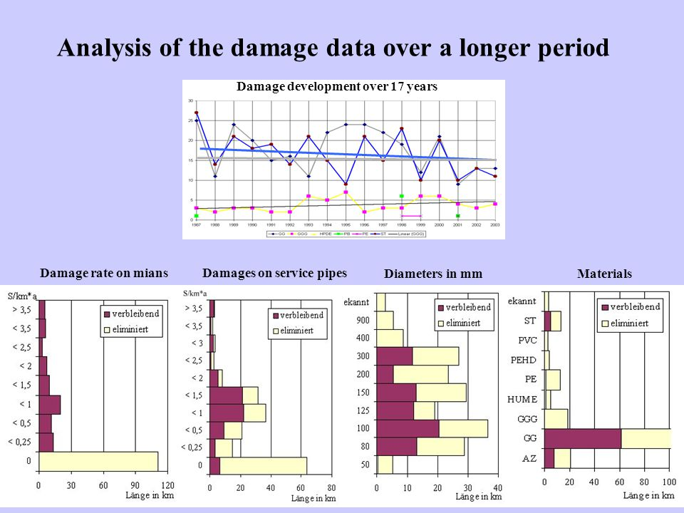 Damage rate on miansDamages on service pipes Diameters in mmMaterials Analysis of the damage data over a longer period Damage development over 17 years