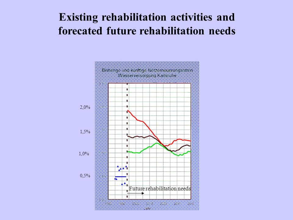 Existing rehabilitation activities and forecated future rehabilitation needs Future rehabilitation needs 0,5% 1,0% 1,5% 2,0%