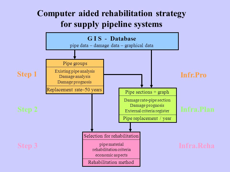 Computer aided rehabilitation strategy for supply pipeline systems G I S - Database pipe data – damage data – graphical data Pipe groups Existing pipe