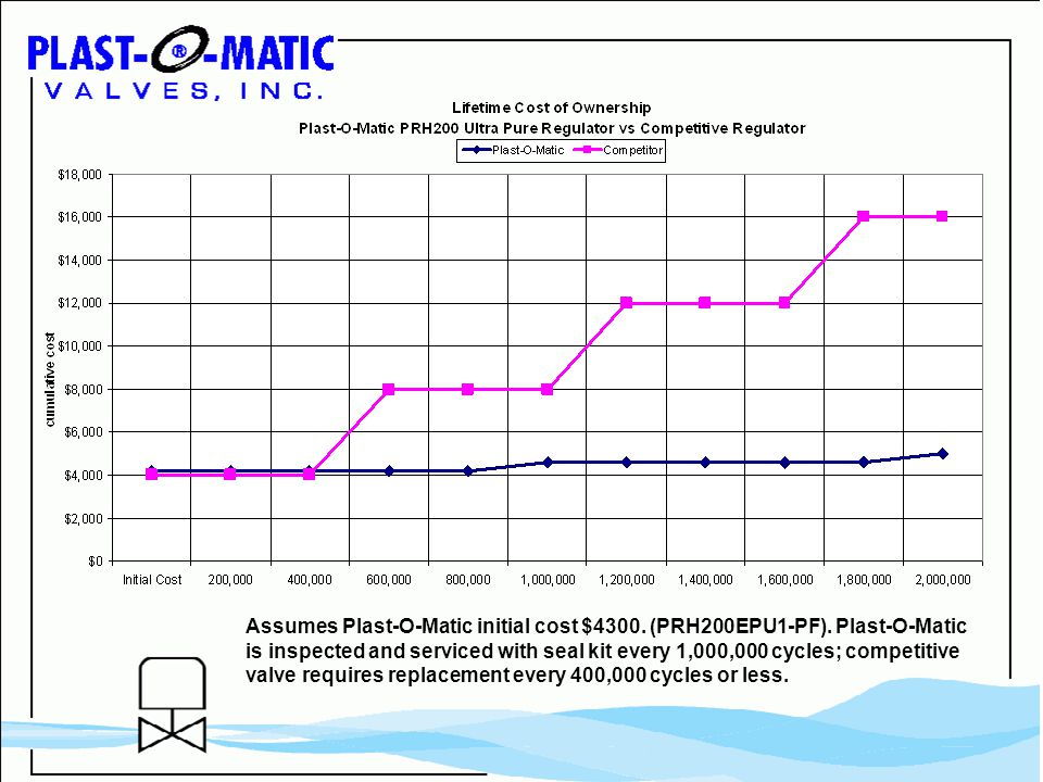 Assumes Plast-O-Matic initial cost $4300. (PRH200EPU1-PF).