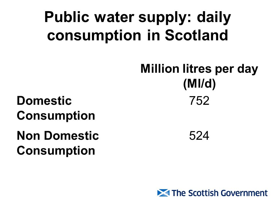 Public water supply: daily consumption in Scotland Million litres per day (Ml/d) Domestic Consumption 752 Non Domestic Consumption 524