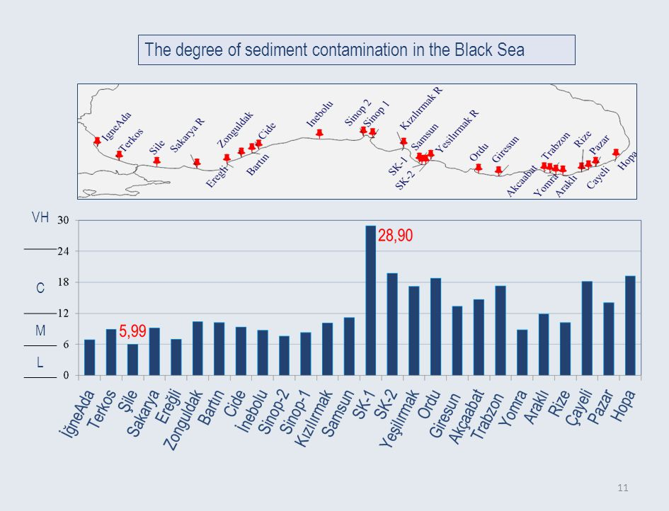 11 The degree of sediment contamination in the Black Sea VH C M L