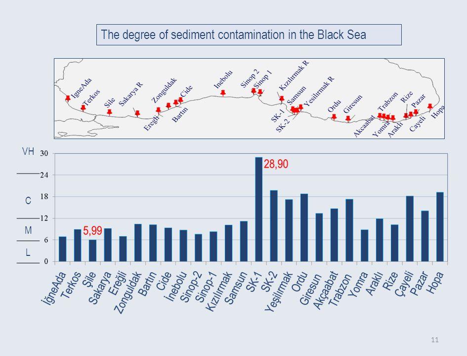 11 The degree of sediment contamination in the Black Sea VH C M L