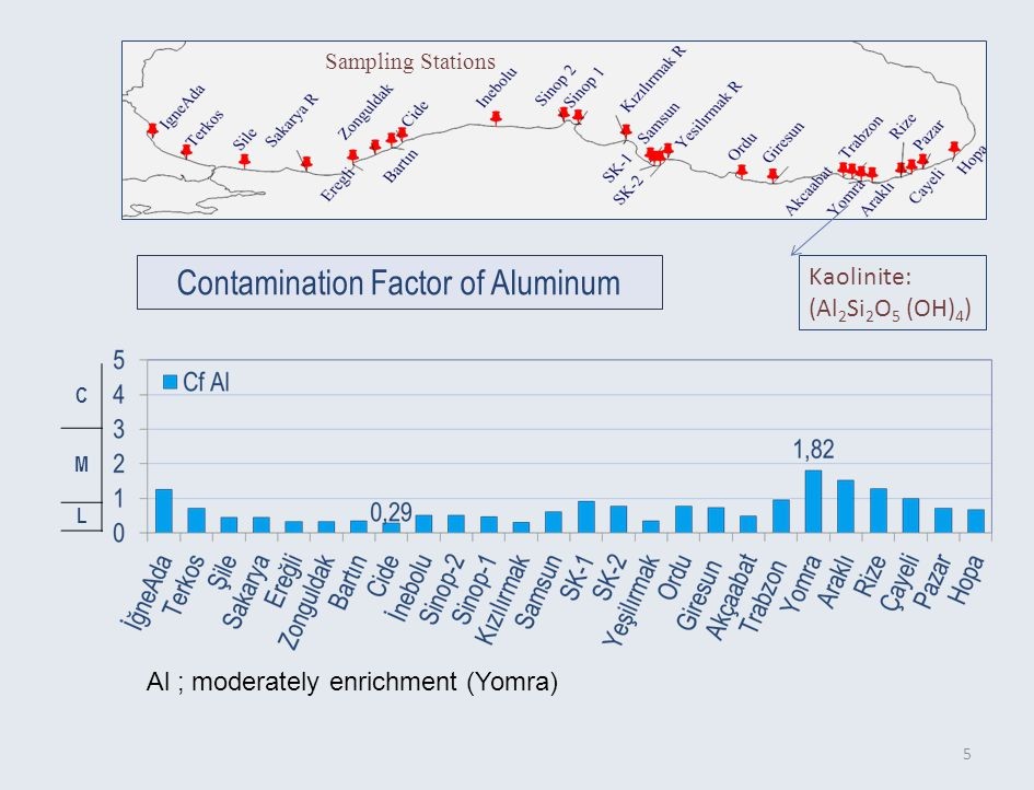 5 C M L Contamination Factor of Aluminum Sampling Stations Kaolinite: (Al 2 Si 2 O 5 (OH) 4 ) Al ; moderately enrichment (Yomra)