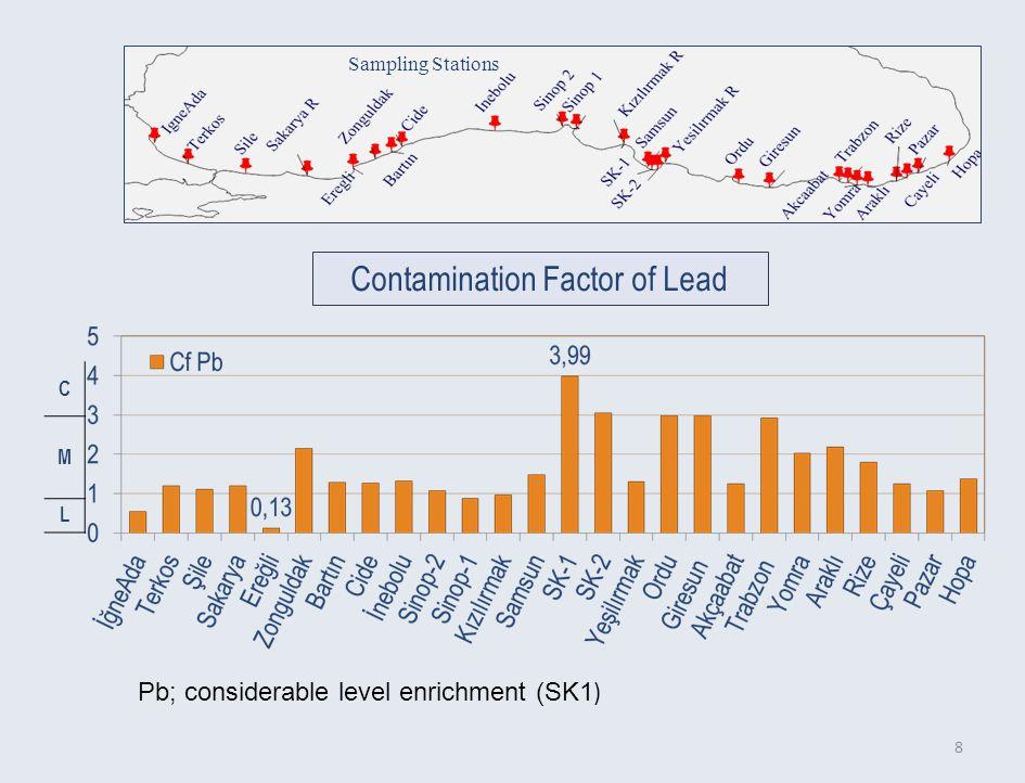 8 Contamination Factor of Lead C M L Sampling Stations Pb; considerable level enrichment (SK1 )