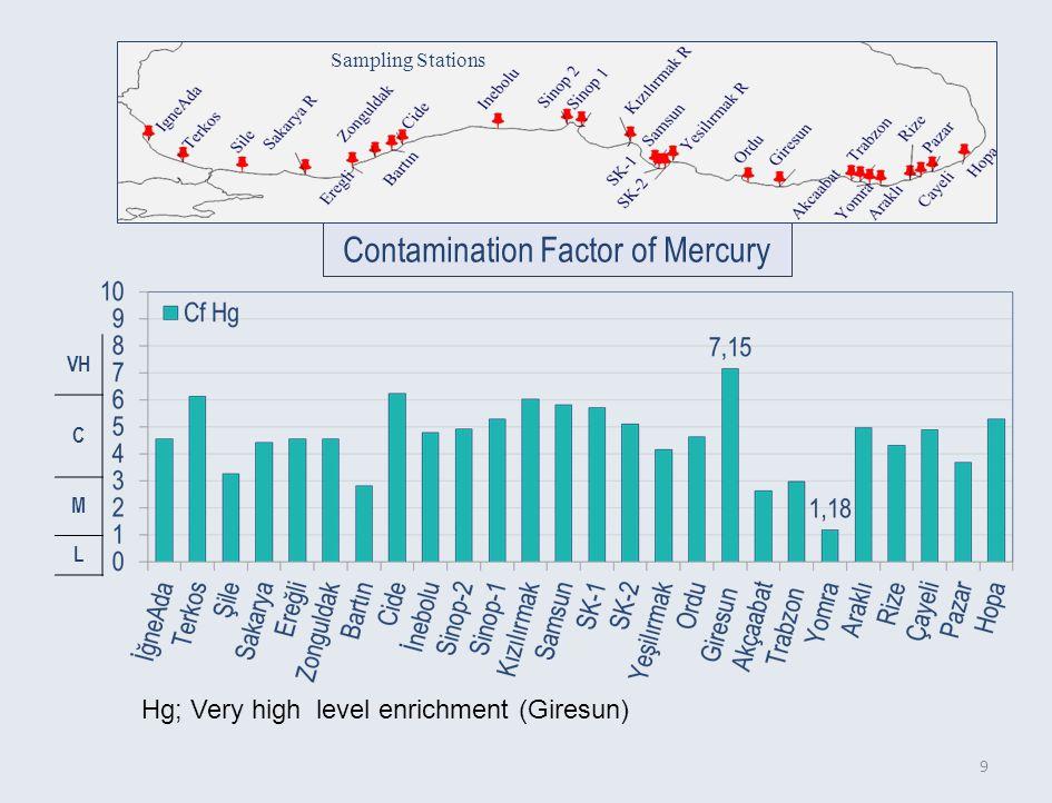 9 Contamination Factor of Mercury Sampling Stations Hg; Very high level enrichment (Giresun) VH C M L