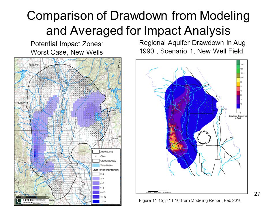 Comparison of Drawdown from Modeling and Averaged for Impact Analysis 12/8/201027 Potential Impact Zones: Worst Case, New Wells Regional Aquifer Drawdown in Aug 1990, Scenario 1, New Well Field Figure 11-15, p.11-16 from Modeling Report, Feb 2010