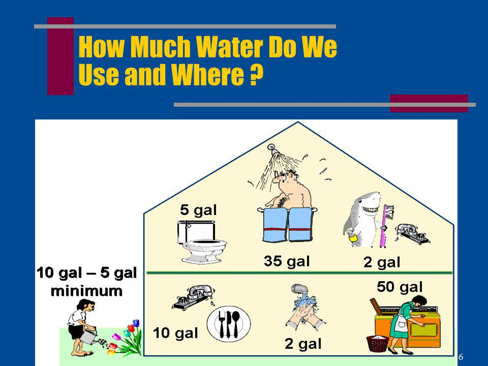 5 Who Uses Water .
