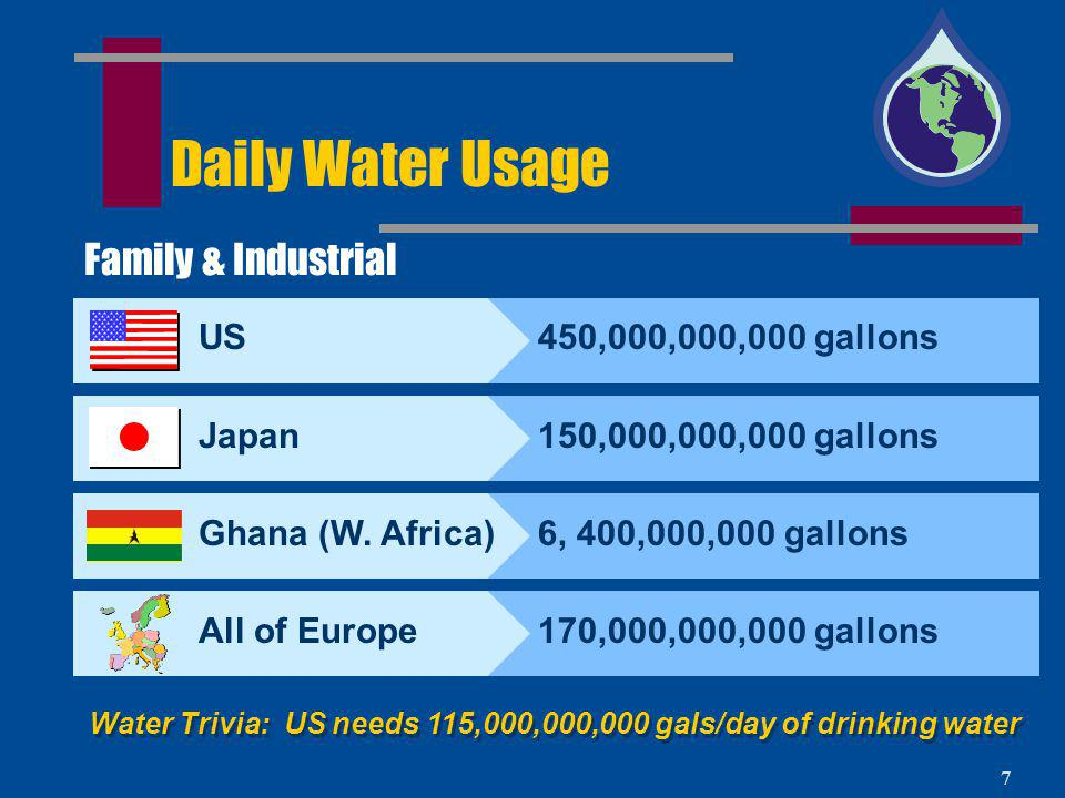 6 How Much Water Do We Use and Where ?