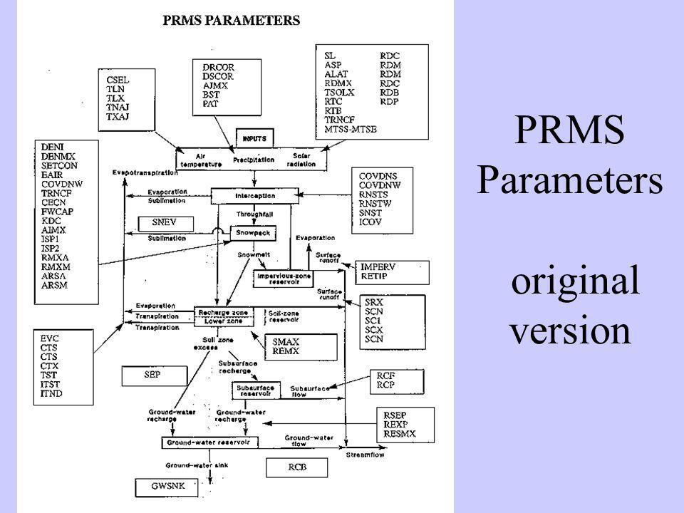 PRMS Parameters original version