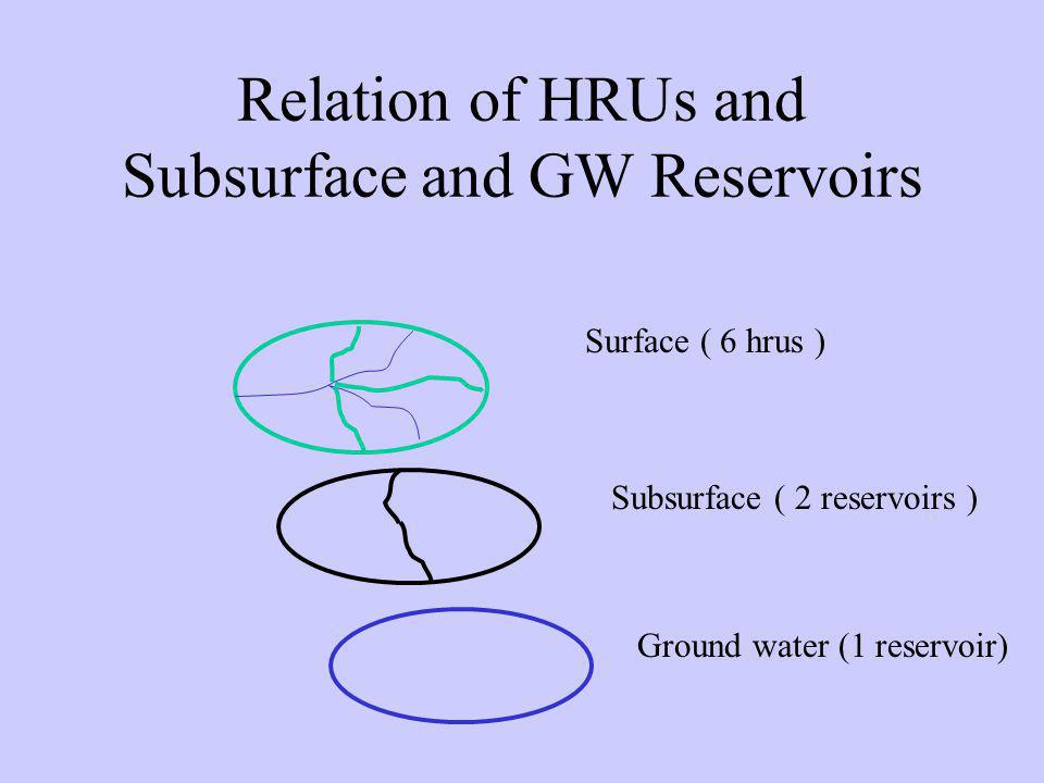 Relation of HRUs and Subsurface and GW Reservoirs Surface ( 6 hrus ) Subsurface ( 2 reservoirs ) Ground water (1 reservoir)