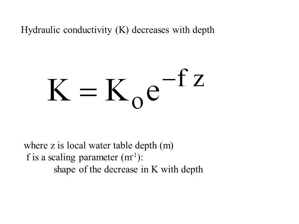 Hydraulic conductivity (K) decreases with depth where z is local water table depth (m) f is a scaling parameter (m -1 ): shape of the decrease in K with depth