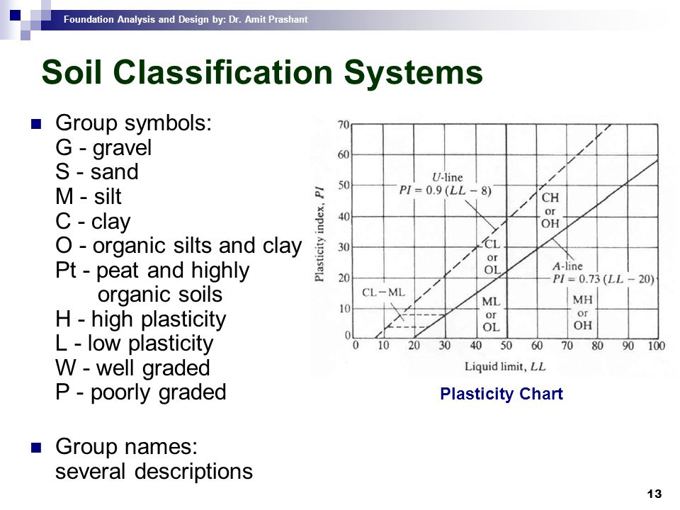 Foundation Analysis and Design by: Dr. Amit Prashant 13 Soil Classification Systems Group symbols: G - gravel S - sand M - silt C - clay O - organic s