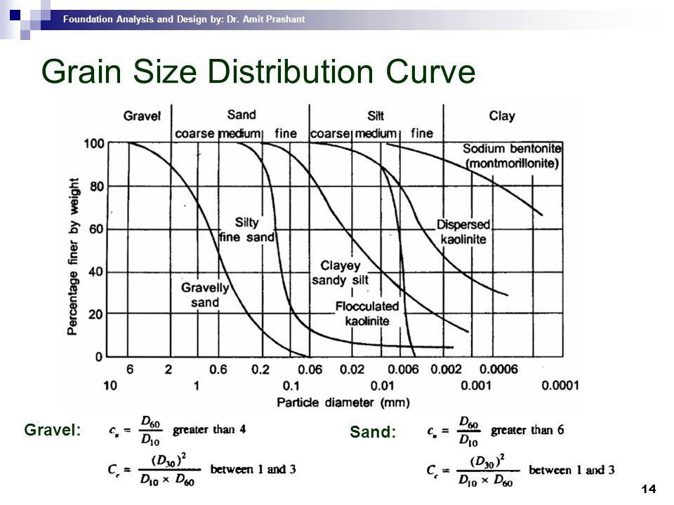 Foundation Analysis and Design by: Dr. Amit Prashant 14 Grain Size Distribution Curve Gravel: Sand: