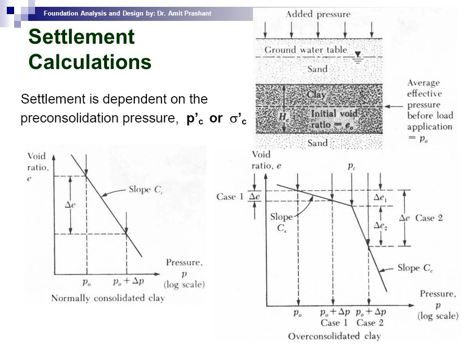 Foundation Analysis and Design by: Dr. Amit Prashant 32 Settlement Calculations