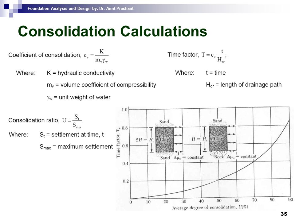 Foundation Analysis and Design by: Dr. Amit Prashant 35 Consolidation Calculations