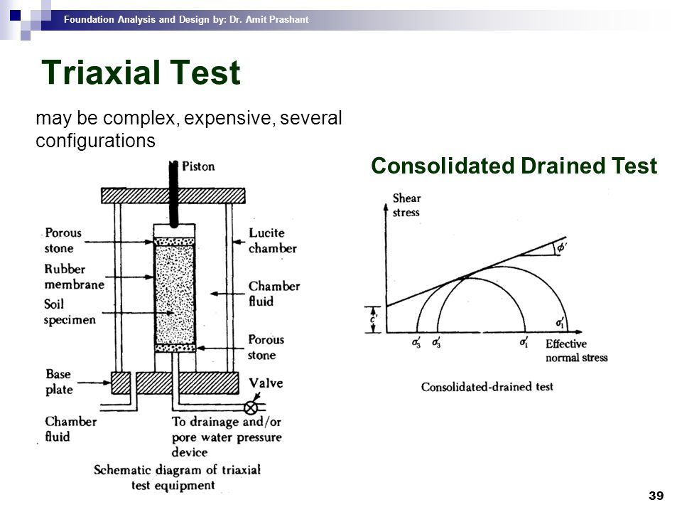 Foundation Analysis and Design by: Dr. Amit Prashant 39 Triaxial Test may be complex, expensive, several configurations Consolidated Drained Test