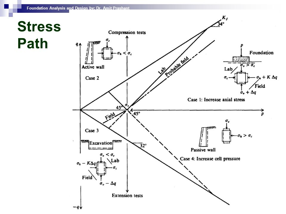 Foundation Analysis and Design by: Dr. Amit Prashant 44 Stress Path