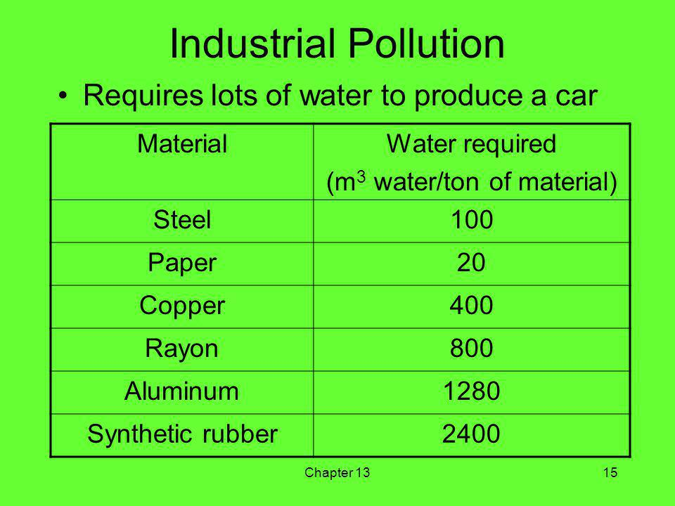 Chapter 1315 Industrial Pollution Requires lots of water to produce a car MaterialWater required (m 3 water/ton of material) Steel100 Paper20 Copper400 Rayon800 Aluminum1280 Synthetic rubber2400