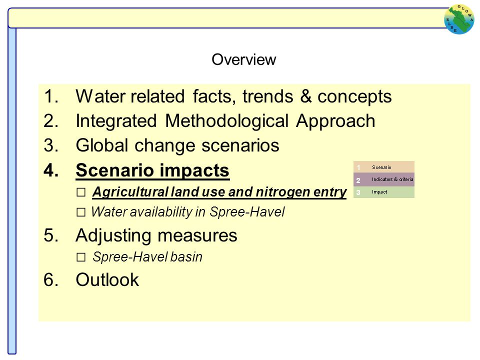 Overview 1.Water related facts, trends & concepts 2.Integrated Methodological Approach 3.Global change scenarios 4.Scenario impacts Agricultural land use and nitrogen entry Water availability in Spree-Havel 5.Adjusting measures Spree-Havel basin 6.Outlook