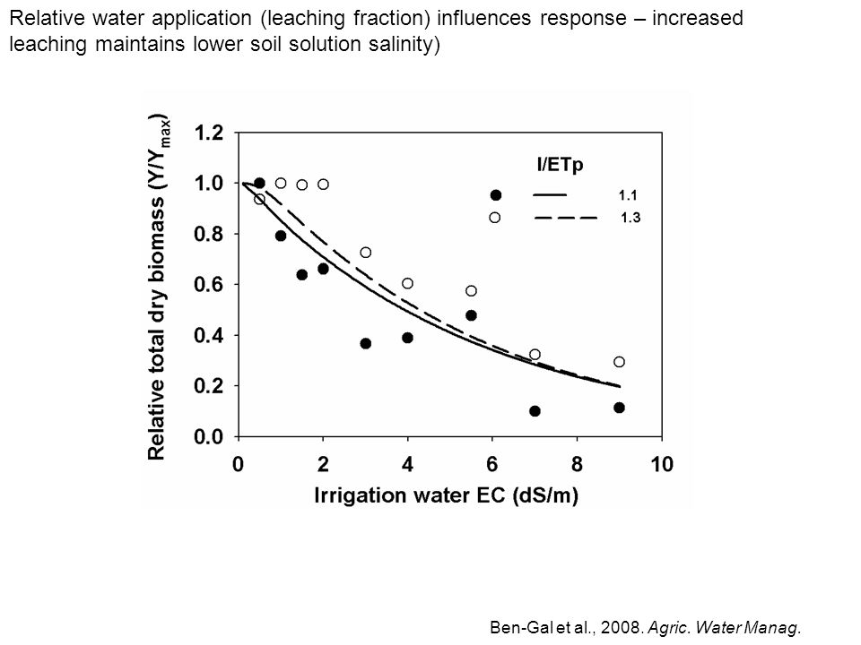 Relative water application (leaching fraction) influences response – increased leaching maintains lower soil solution salinity) Ben-Gal et al., 2008.