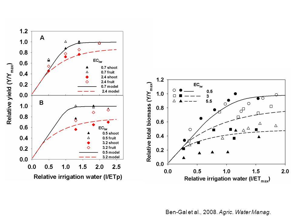 Ben-Gal et al., 2008. Agric. Water Manag.